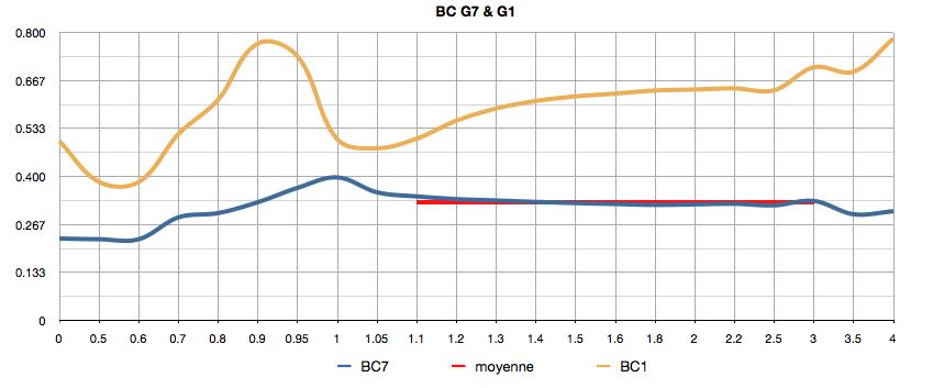 Tir incliné -- règles heuristiques Drag%20G7%20G1