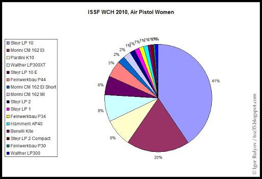 Vos avis sur le tesro PA-10 ISSF_WCH_2010_AP_Women_Statistics