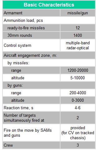 Sistema antiaéreo Pantsir-S. Sin%20t%20copiar