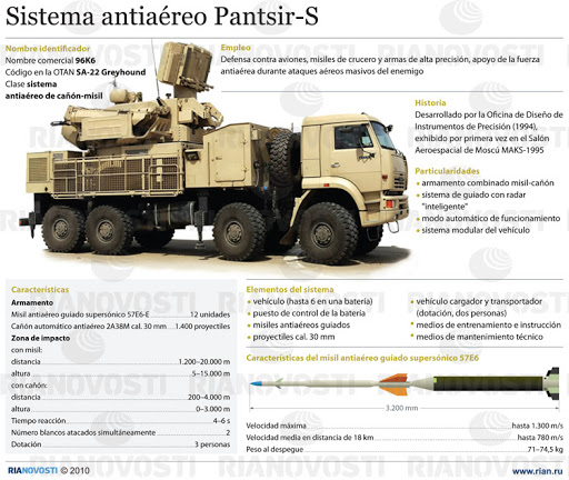 Sistema antiaéreo Pantsir-S. 1pan