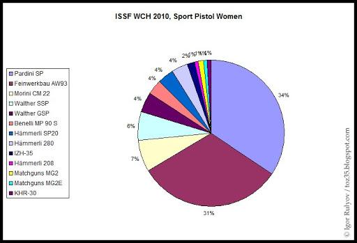 Vos avis sur le tesro PA-10 ISSF_WCH_2010_SP_Women_Statistics