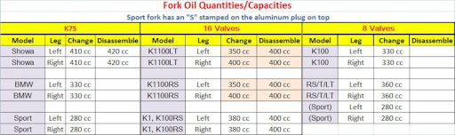 Forks and oil ForkOilTable