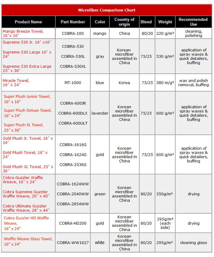 Microfibra: panni specifici per ogni utilizzo - Pagina 10 Mfchart01-16-09