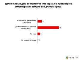 Опозицијата ке ги бојкотира изборите  - Page 2 Anketa-267x200