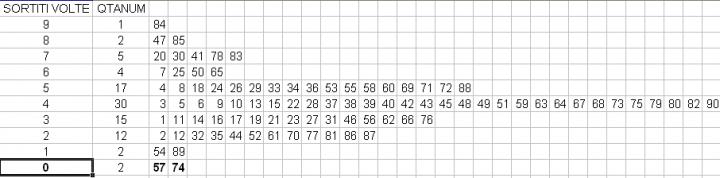 Smart delays su Tutte e Na To 57-74-TT-720x178