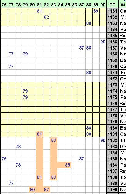 Analisi cinquina 81/85 su Tutte le ruote ATTnz