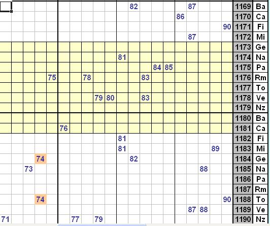 Analisi del numero 74 sulle 11 ruote Tt-2