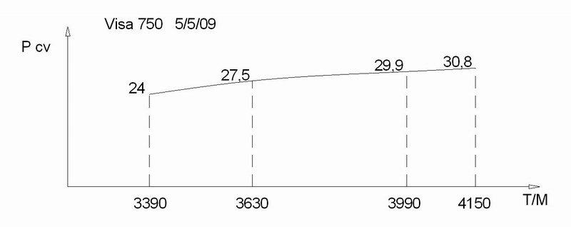 Avionnage d'un moteur de tondeuse Courbe%20puissance%205-5-09