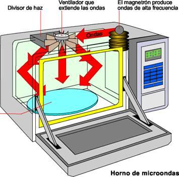 ¿Cómo verificar la calidad de un microondas? Image0101