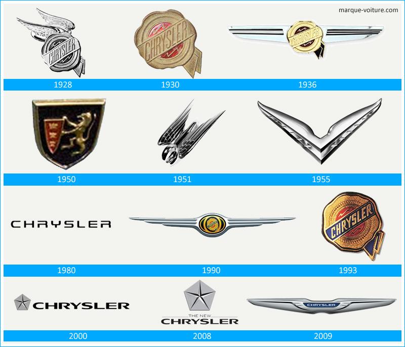 évolution du logo chrysler à travers le temps Lhistoire-et-la-signification-du-Logo-Chrysler