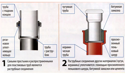 Как поменять самостоятельно канализационные трубы в частном доме? Хочу обновить их, а то те уже старые.  Shema-soedinenija-kanalizacionnyh-trub11