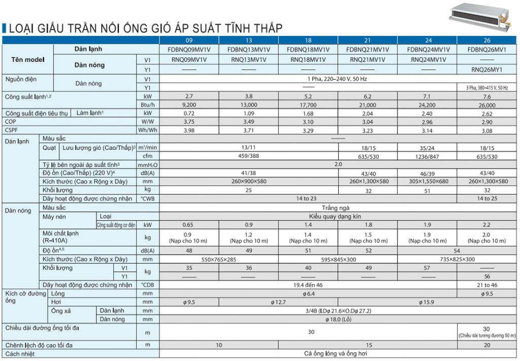 Máy lạnh giấu trần nối ống gió Daikin 2HP và 1 số hình ảnh thi công thực tế TSKT-may-giau-tran-FDBNQ-MV1V-1024x712