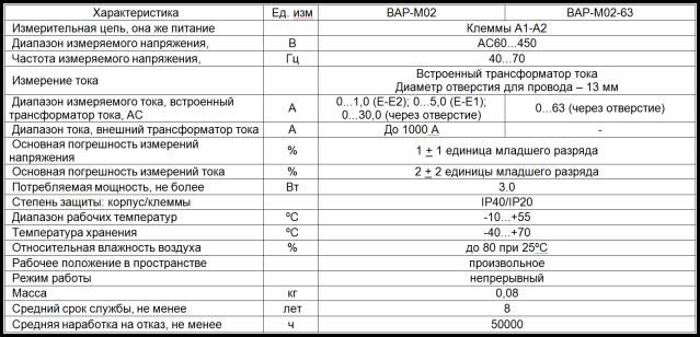 Одномодульный вольтметр-амперметр на DIN рейку - ВАР-М02  2qiryuq