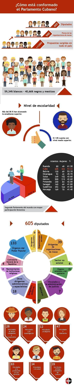 Democracia en Cuba - Cien preguntas y Respuestas - Noticias - Página 2 Diputados-asamblea-nacional-poder-popular-cuba-580x3000