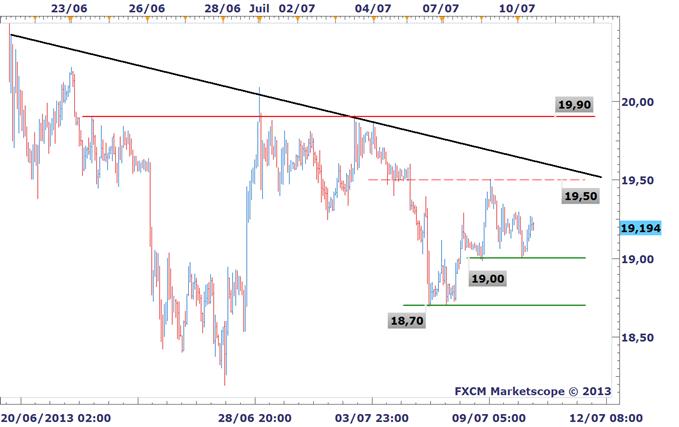 Analyses Métaux Précieux - DailyFX.fr - Page 2 OR_ARGENT_Les_metaux_precieux_avancent_avant_le_FOMC_et_Bernanke_body_XAGUSD