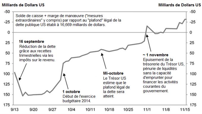 Analyses Métaux Précieux - DailyFX.fr - Page 2 Metaux_precieux_Les_incertitudes_liees_a_la_dette_US_pesent_body_DETTE_US_CALENDRIER