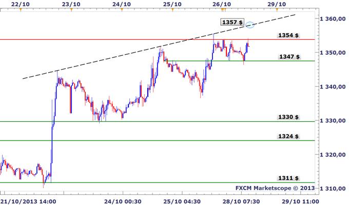 Analyses Métaux Précieux - DailyFX.fr - Page 2 OR_La_hausse_pourrait_caler_avant_le_FOMC_body_XAUUSD_m30