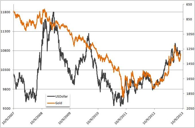 Analyses Métaux Précieux - DailyFX.fr - Page 2 Metaux_precieux_LOr_et_Largent_sur_le_fil_du_rasoir_avant_la_confirmation_de_Janet_Yellen_body_Gold_Dollar_Correlation