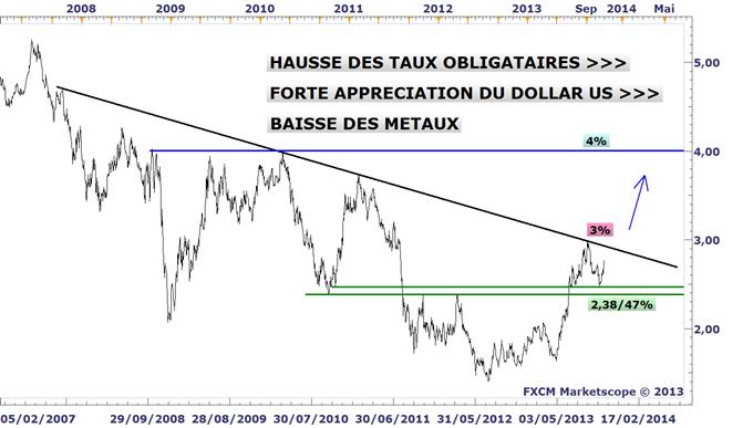 Analyses Métaux Précieux - DailyFX.fr - Page 2 Metaux_precieux_LOr_et_Largent_sur_le_fil_du_rasoir_avant_la_confirmation_de_Janet_Yellen_body_TAUX_10ANS
