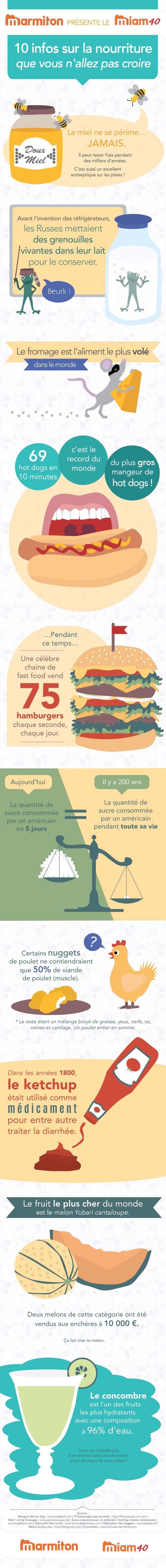 [infographie] 10 info sur la nourriture 01