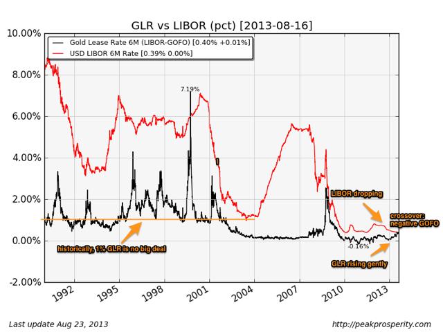 Gold Leases rates et Gofo: explications et fil d'actualités Glr-libor