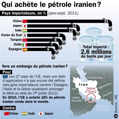 C'est officiel : l'Iran échange son pétrole contre de l'or  7742640103_qui-achete-le-petrole-iranien