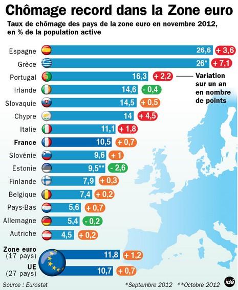 Chypre peine à trouver les fonds pour payer fonctionnaires et retraites 7756676603_les-taux-de-chomage-en-europe-selon-eurostat