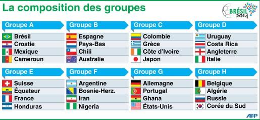 Coupe du monde 2014 [Calendrier et  Résultats ] 7767658688_mondial-de-football-2014-les-huit-groupes