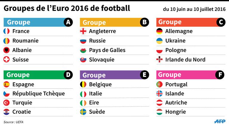 [JEU] ** PRONOS EURO 2016 **  7780834519_euro-2016-les-six-groupes