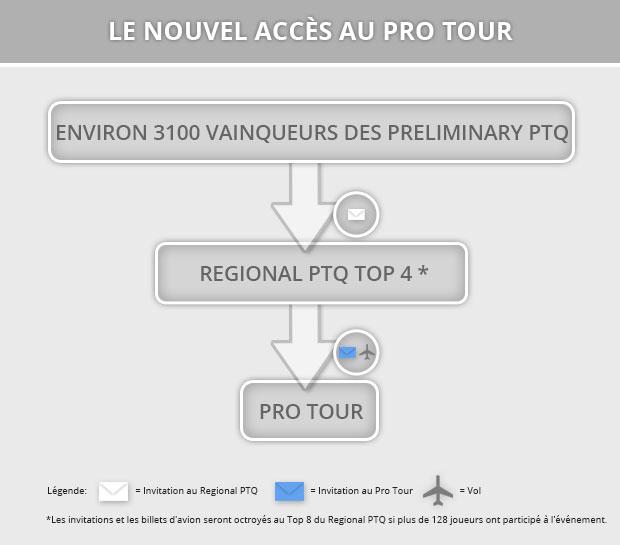 Mises à jour sur les événements majeurs 2014–2015 : PTQ, GP, Pro Players Club  FR_Flowchart
