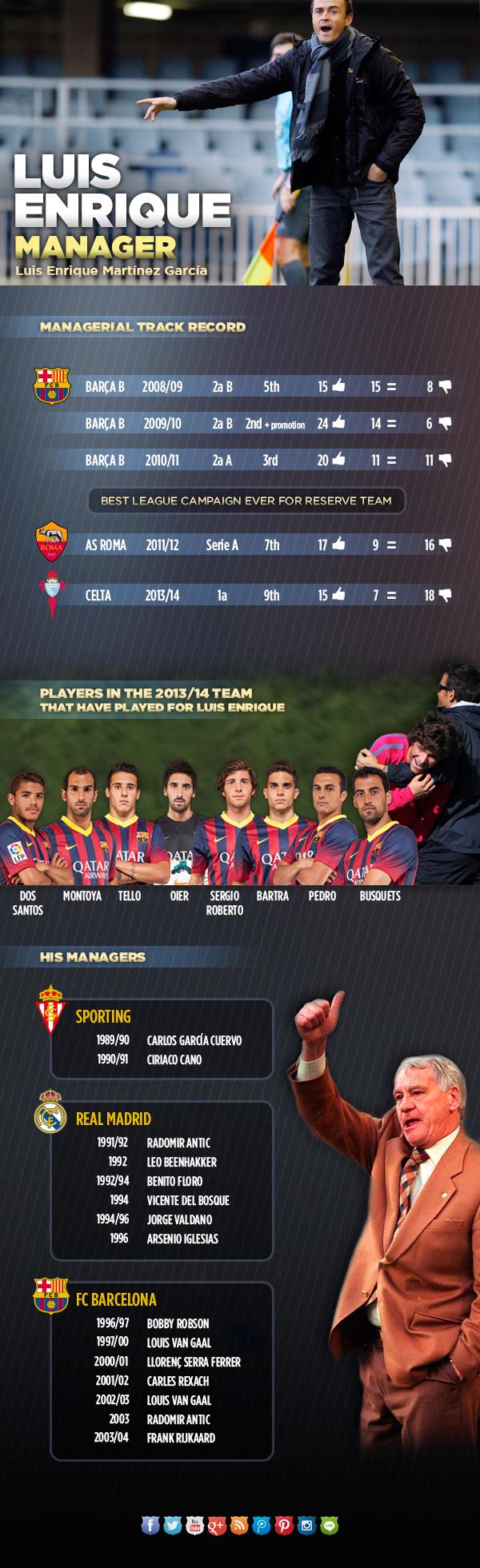 Spécial Messi et FCBarcelone (Part 2) - Page 9 Infografic_LUIS_ENRIQUE-entrenador-ENG.v1400606079