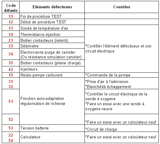 Effectuer un test autodiagnostic sur 205 GTI 1.9 catalysée  TABLEAUDIAG