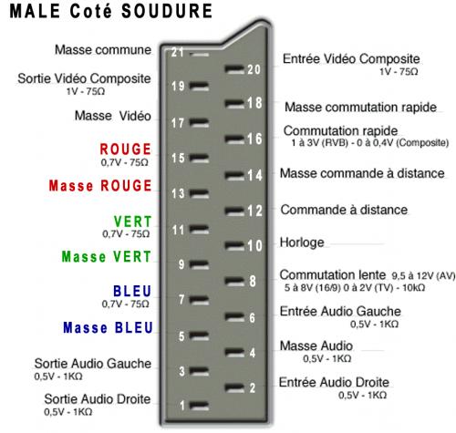 [aide][AES]câble vidéo péritel : bug au boot Peritel-8cab1