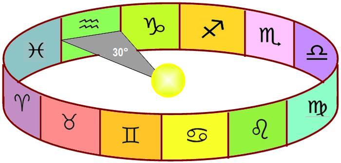 Orbitron (Machines Volantes) - Page 4 Zodiaque_schema_signes