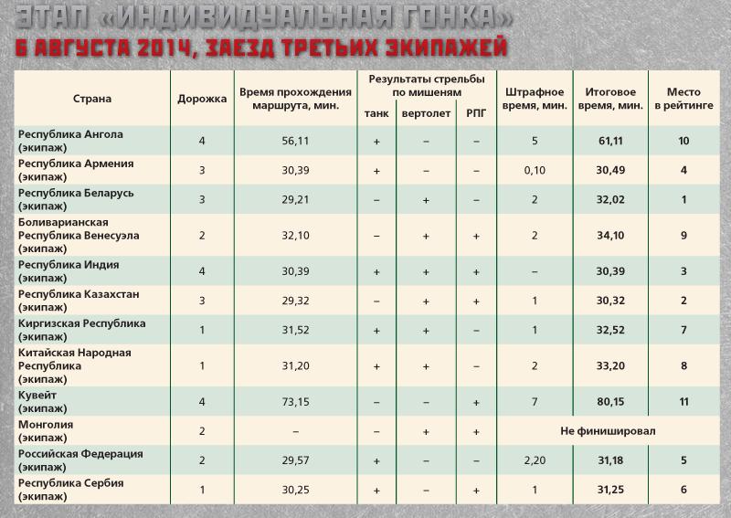 Russian Τank Βiathlon - Page 2 Tabl6-avg