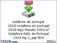Vodafone Rally de Portugal 2018 6e964q2t