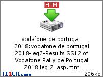Vodafone Rally de Portugal 2018 8vhq29y7