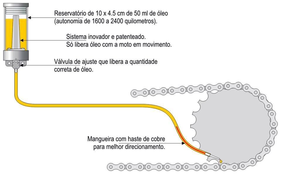 Lubrificação da corrente. - Página 4 Lubrificador-de-corrente-de-moto-automatico-tutoro-15431-MLB20101912563_052014-F
