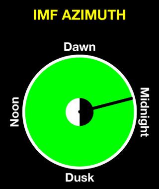SEGUIMIENTO DEL SOL MES DE MAYO - Página 16 Imf_azimuth