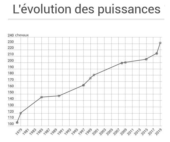 LA PUISSANCE DES MOTOS DE 1978 À 2018 : 126 CH GAGNÉS ! Capture-Copie