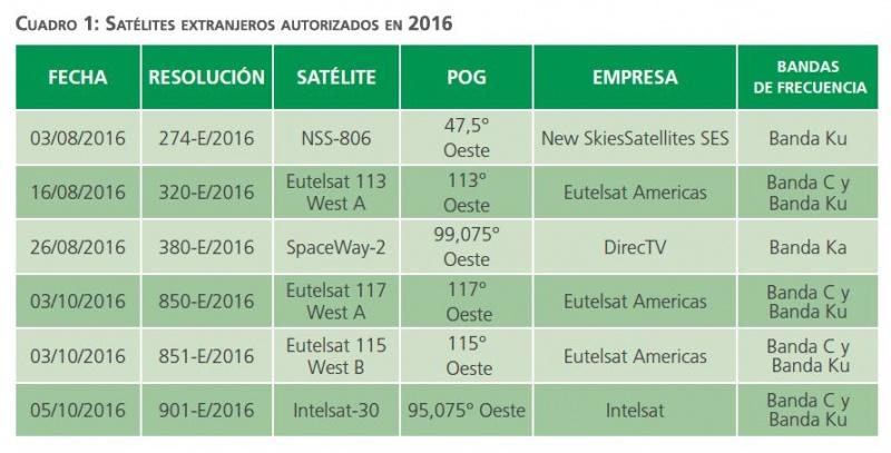 NOTICIAS DEL ÁMBITO ESPACIAL ARGENTINO. - Página 4 Cuadro-1-satelital