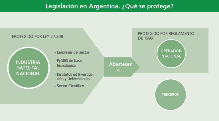 NOTICIAS DEL ÁMBITO ESPACIAL ARGENTINO. - Página 4 Cuadro%203%20satelital