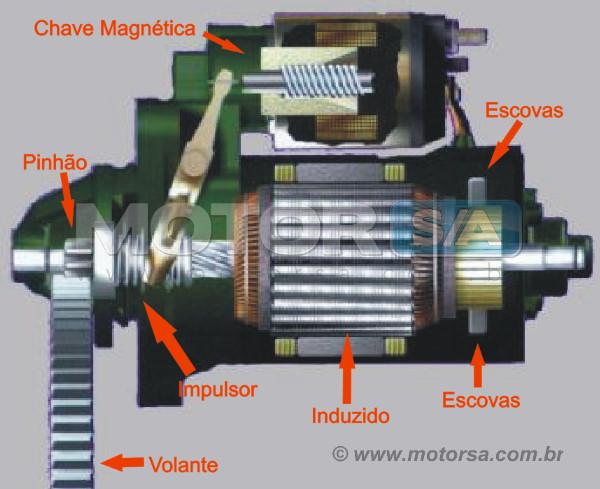 (DIY - W168): Vídeo - troca do motor de arranque Motor_arranque_componentes