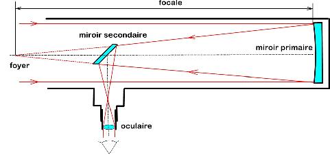 Conseil nouvel achat Tc3a9lescope-newton-schc3a9ma
