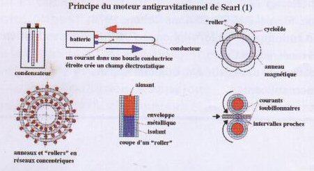 Le générateur et le disque de Searl  Antigravitation Searl12