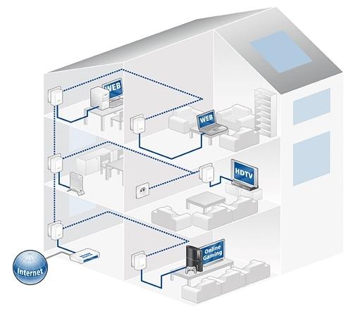 Articolo:Devolo, la rete in casa e ufficio attraverso l'elettricità SS-2010-12-21_17.56.05