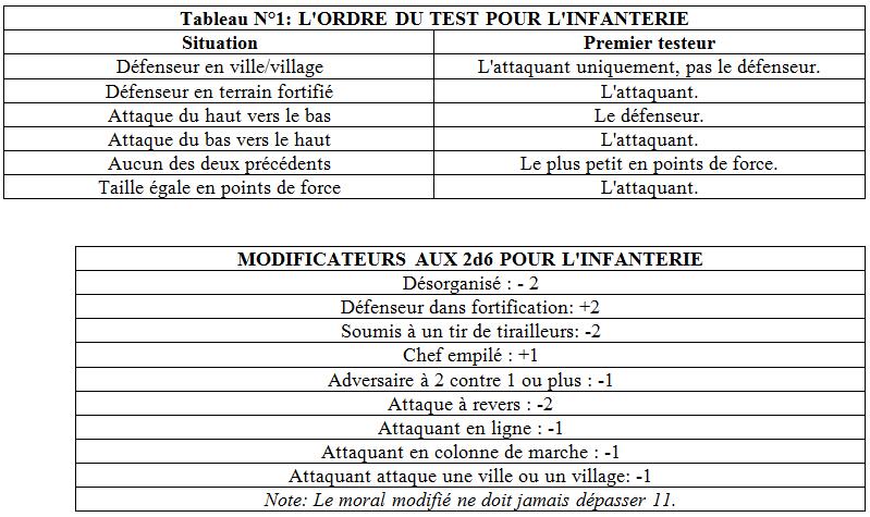 Proposition de modification de la règle des jeux de la série Vive l'Empereur - Page 2 Ordre_test_pour_tenir_infanterie_et_modificateurs