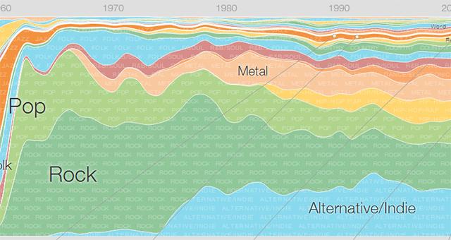 Google lança infográfico com 64 anos de música 64-anos-de-musica-google