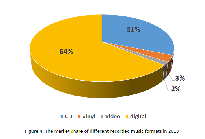 ...e, não morre... - Página 3 Figure-4-the-market-share-of-different-recorded-music-formats-in-20131