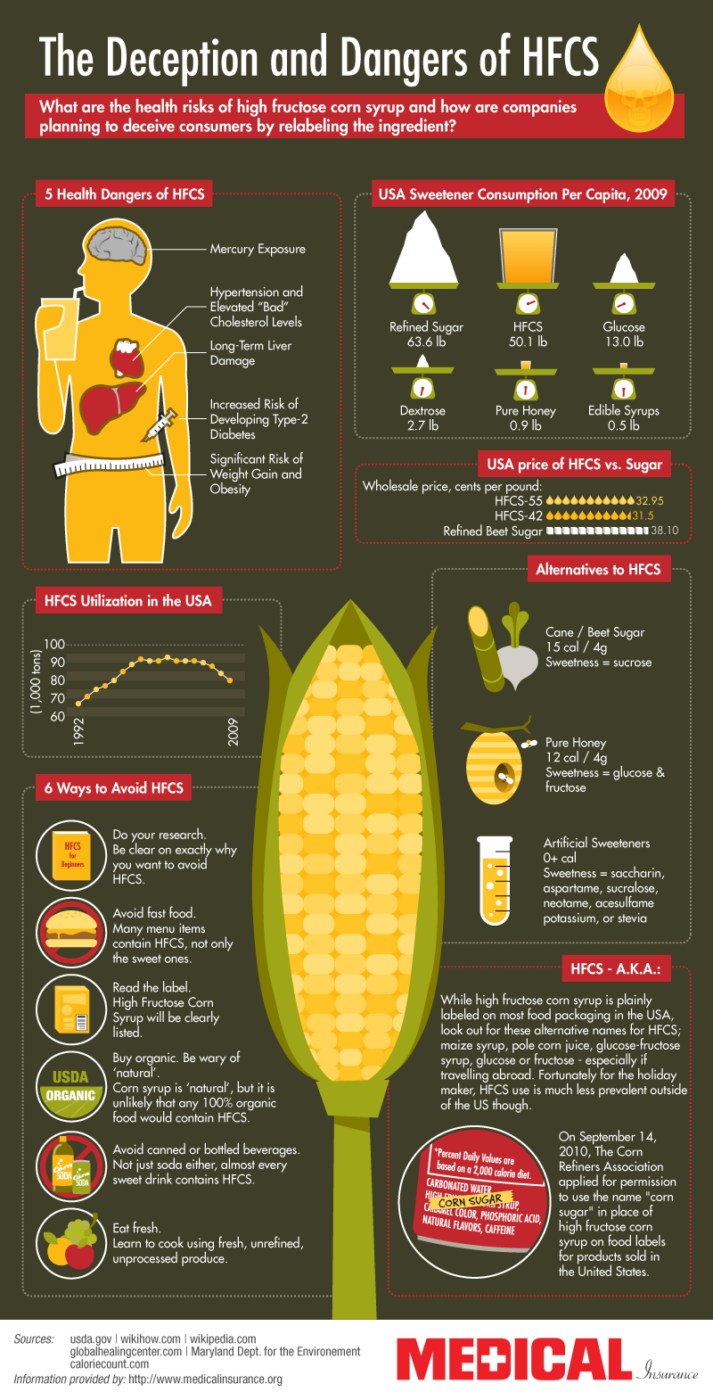 THE DECEPTIONS AND DANGERS OF HFCS HFCS